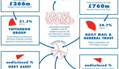 Who owns your local media?