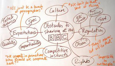Obstacles to sharing content at the BBC