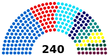 The structure of 43rd National Assembly of Bulgaria