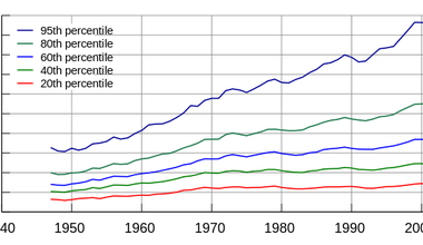 800px-United_States_Income_Distribution_1947-2007.svg.png