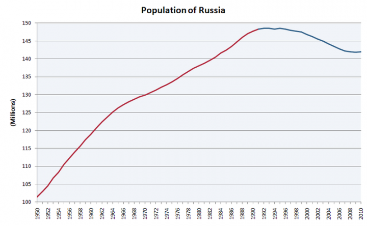 800px-population_of_russia.png