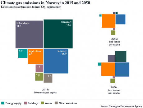 Climate gas emissions in Norway in 2015 and 2050.png