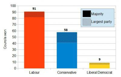 Fig 3 - 2014 local election results.jpg