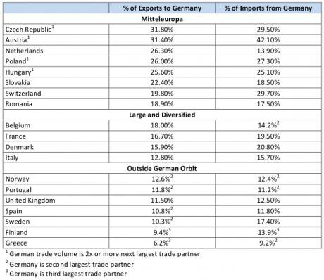 Chart showing exports to and imports from Germany.