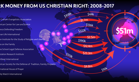 Dark money from US Christian right infographic