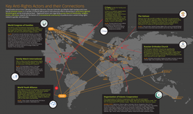 Mapping anti-rights actors and their connections