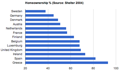 A graph displaying the percentage of home owners in EU countries