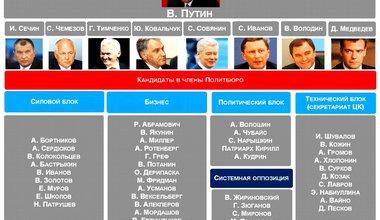 Minchenko_politbureau