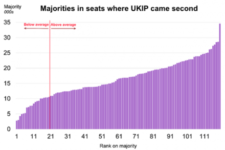 """Steven Ayres, """"UKIP came second in 120 constituencies in 2015. Does this point to more seats in 2020?"""""""