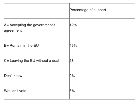 NatCen Social Research: YouGov survey 18 January 2019