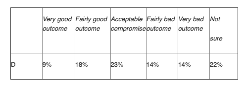 NatCen Social Research: YouGov and The Times survey 31 January