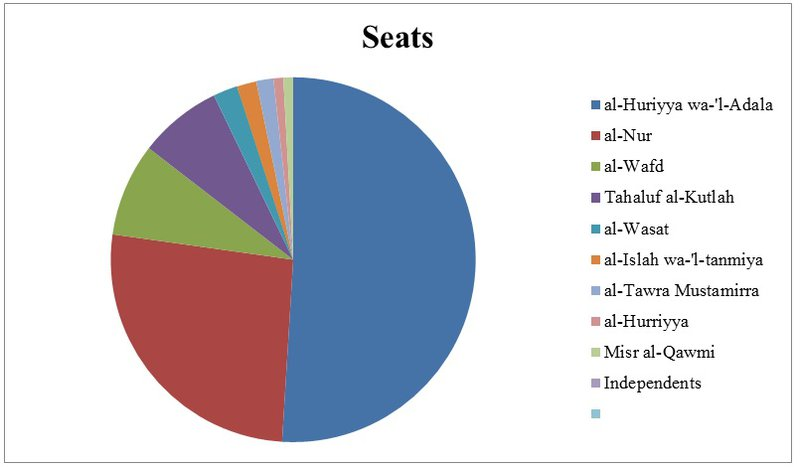 Pie chart showing seats by party