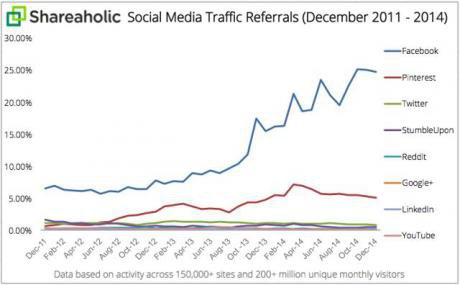 Social media traffic referrals. Credit: Shareaholic. Some rights reserved.