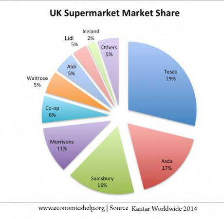 Tesco market share, 2014. Credit: Economics Help. Some rights reserved.