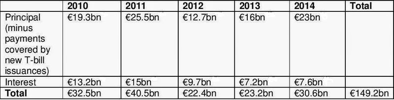 Greece government debt payments