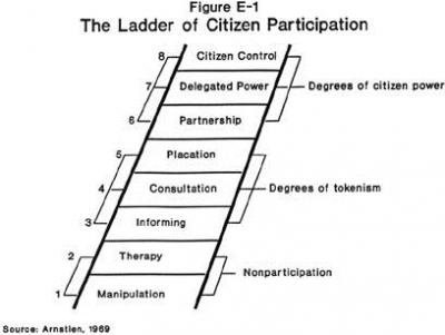The-Ladder-of-patient-participation.jpg