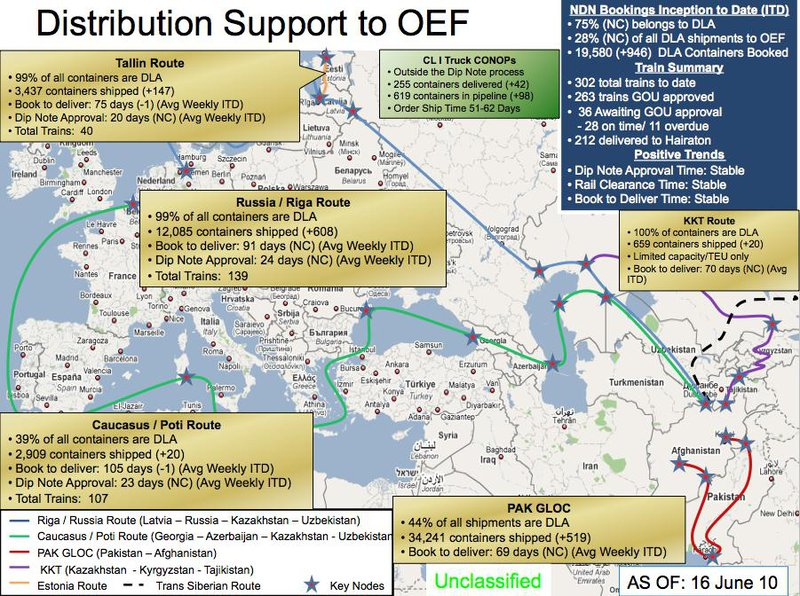 Supply lines to Afghanistan