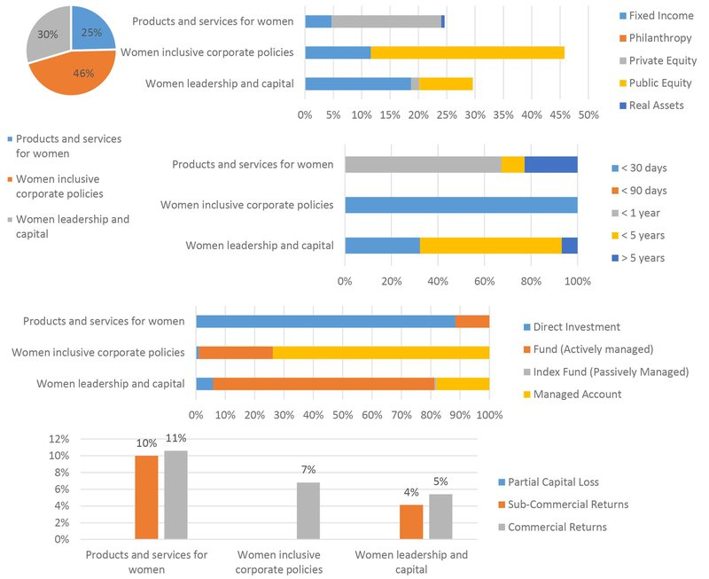 Toniic's T100 Powered Ascent analysis of gender lens investing, Toniic Network, 2018