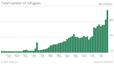 Total number of refugees. Source: UNHCR
