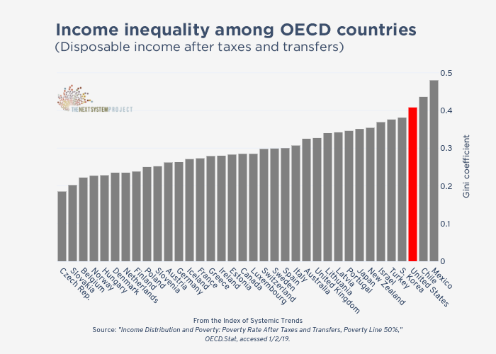 Wealth inequality OECD comparison.png