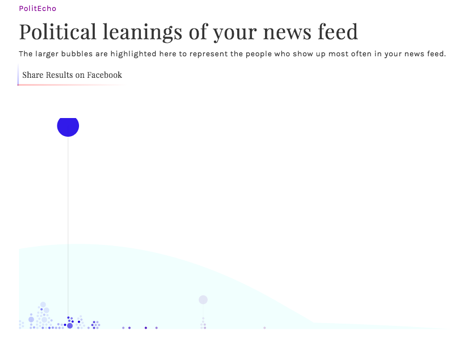 Figure 2: PolitEcho shows the political leanings of friends and the political leaning of shown posts in a user's Facebook news f