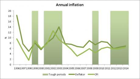graph 1 - inflations.jpg