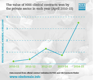 nhs support fed graph.png