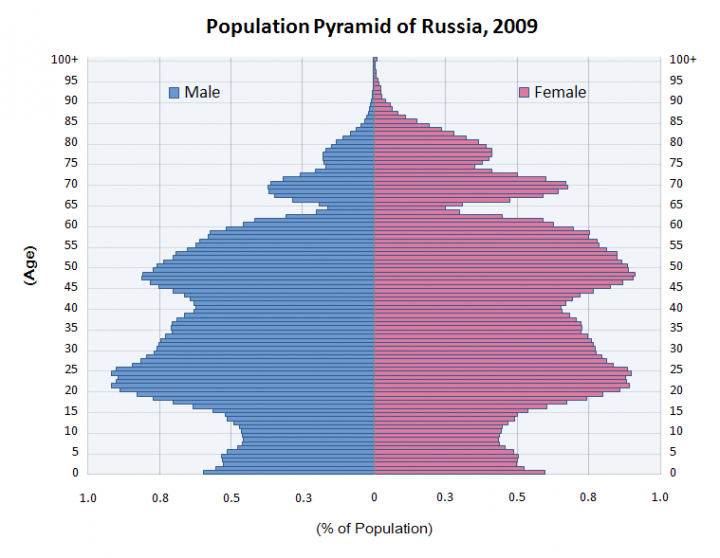 population_pyramid_of_russia_2009_0.png