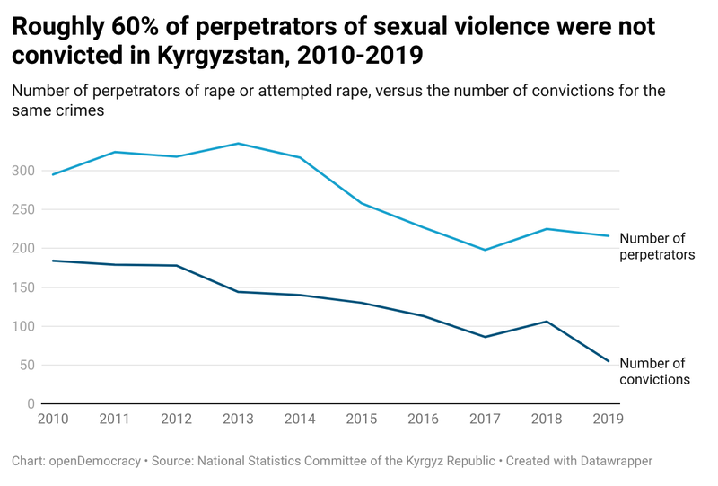 ur50C-roughly-60-of-perpetrators-of-sexual-violence-were-not-convicted-in-kyrgyzstan-2010-2019-br-.png